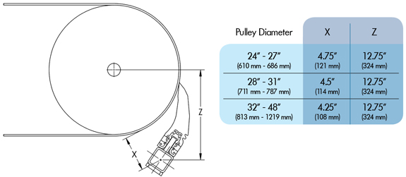 S3Max mounting info