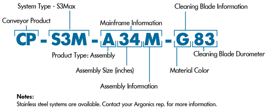 S3Max nomenclature