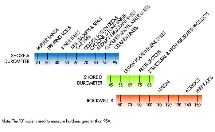 HardnessScaleSheet